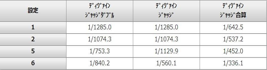 ディヴァインジャッジ合成確率表
