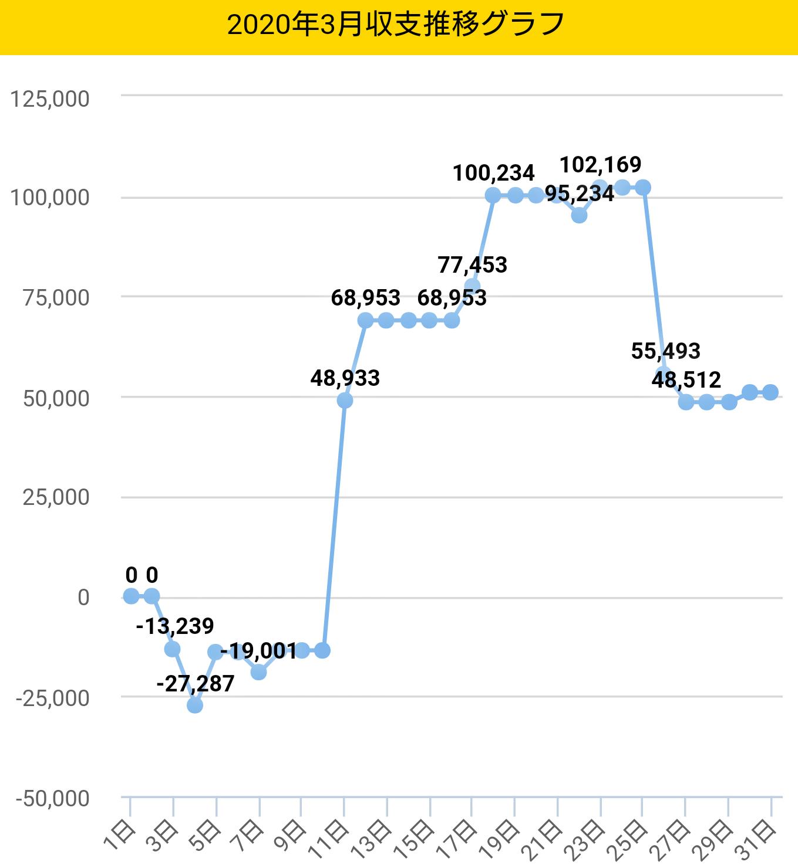 2020年3月収支推移グラフ