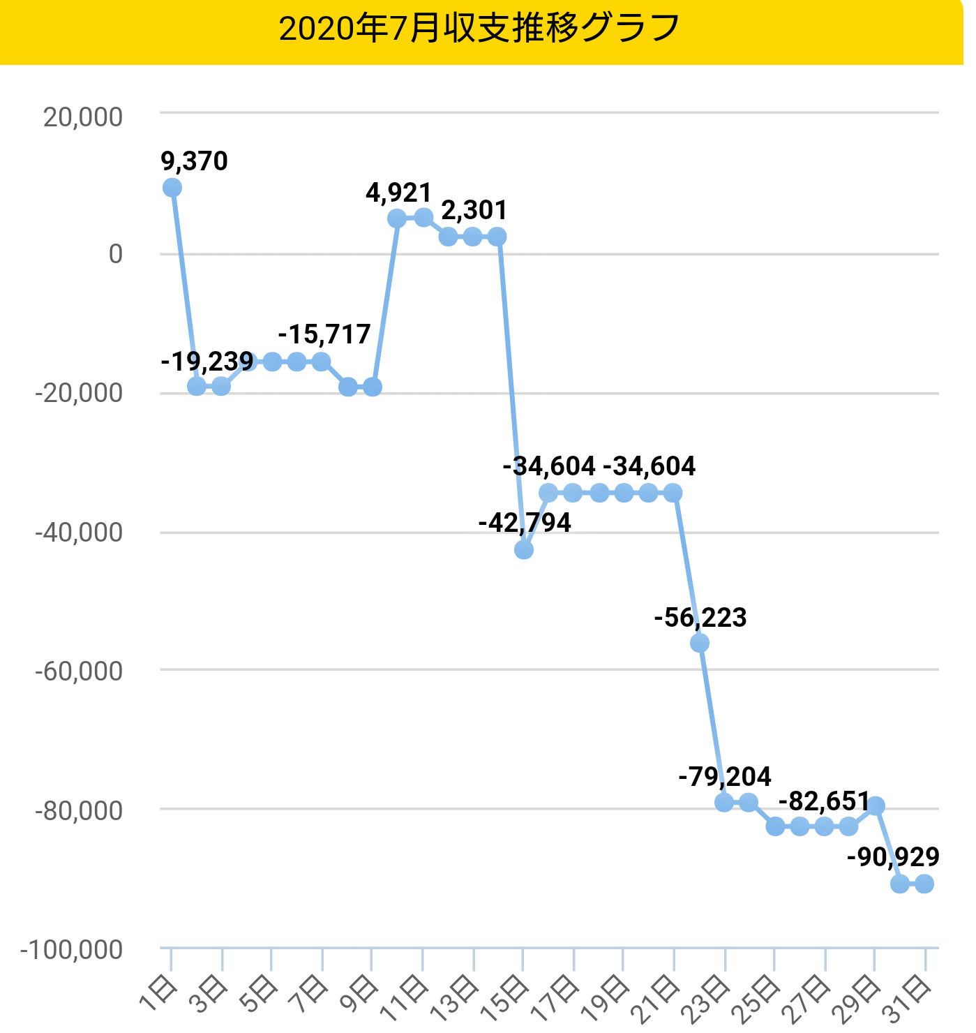 2020年7月収支グラフ