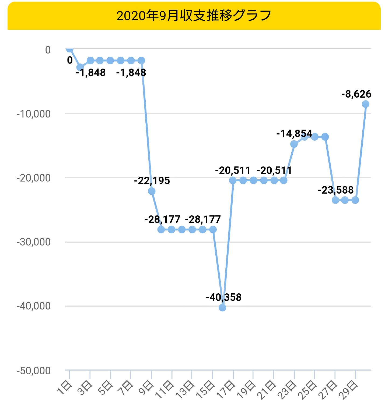 2020年9月収支グラフ