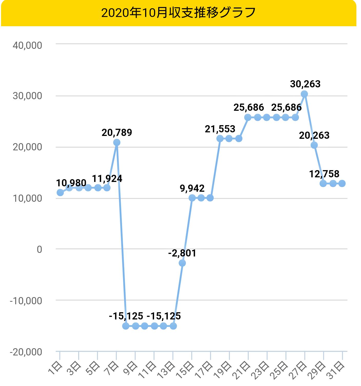 2020年10月収支グラフ