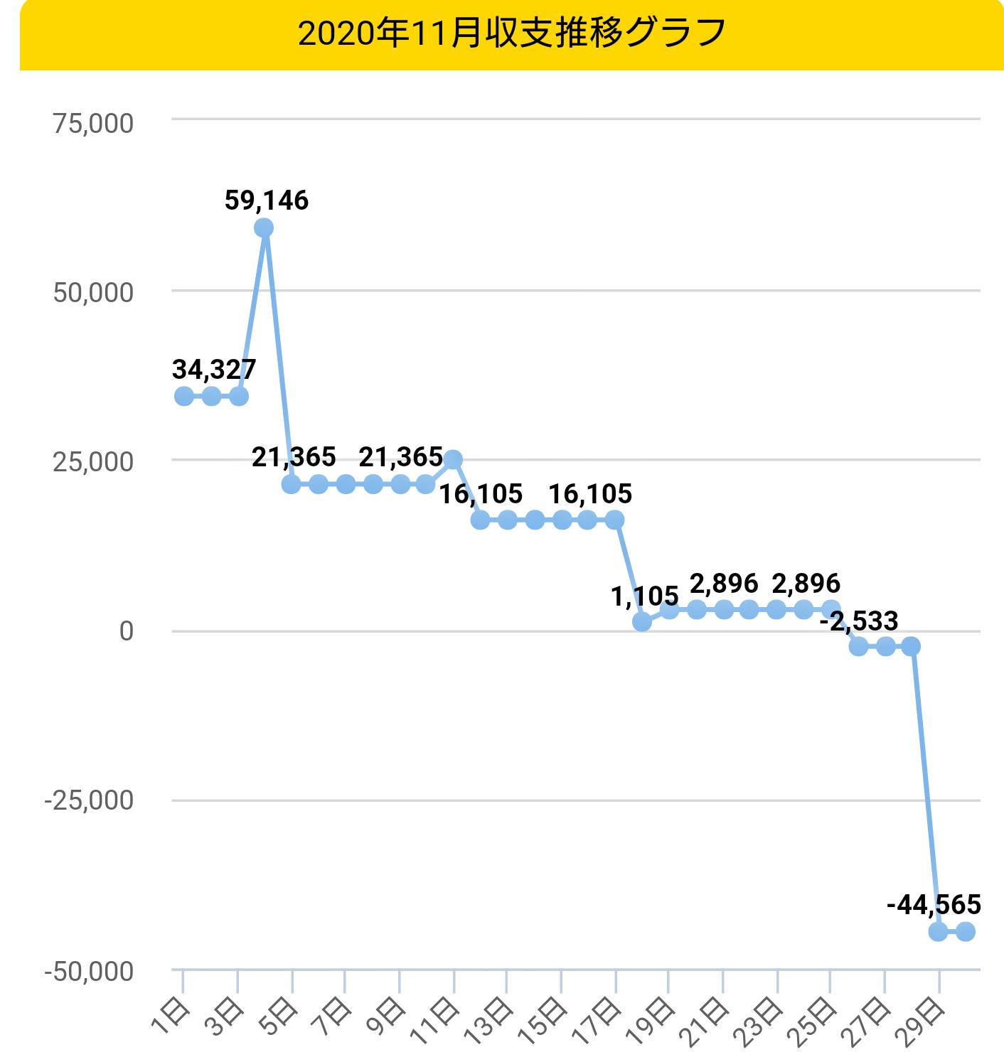 2020年11月収支グラフ