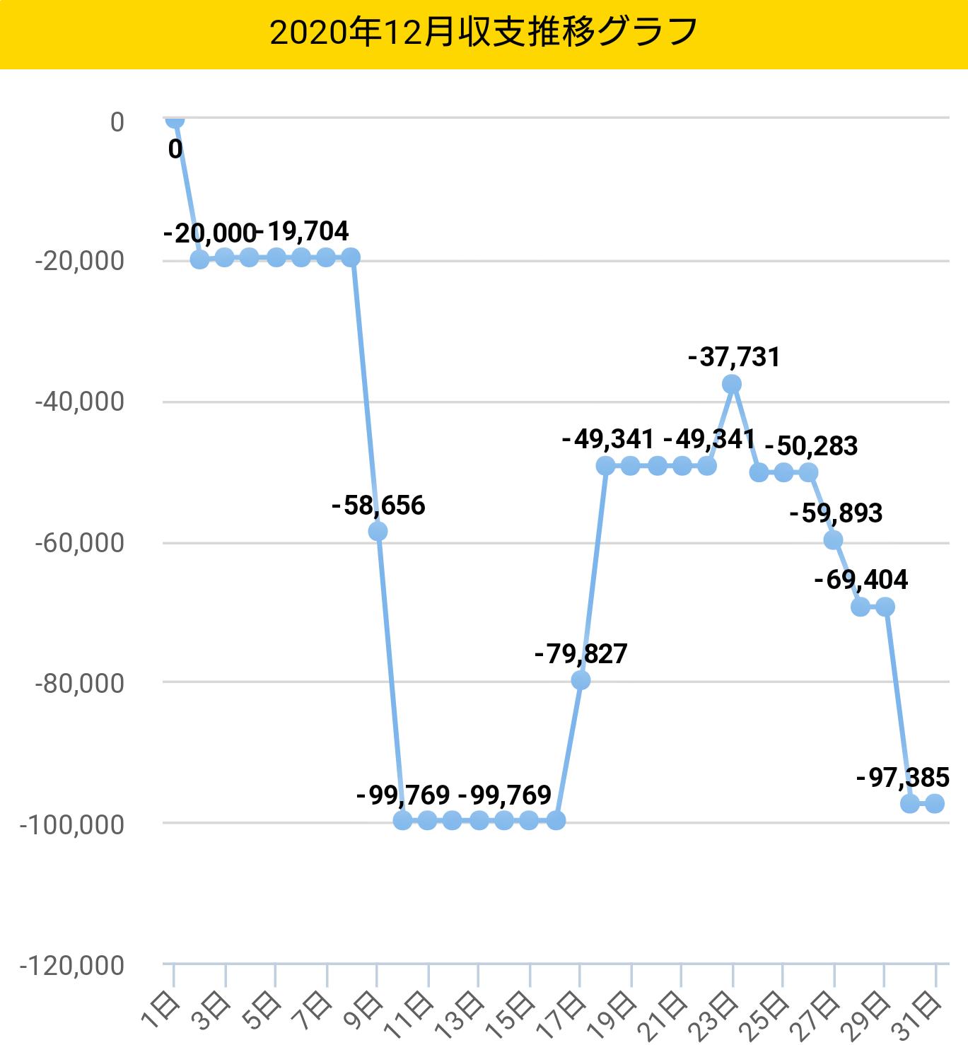 2020年12月収支グラフ