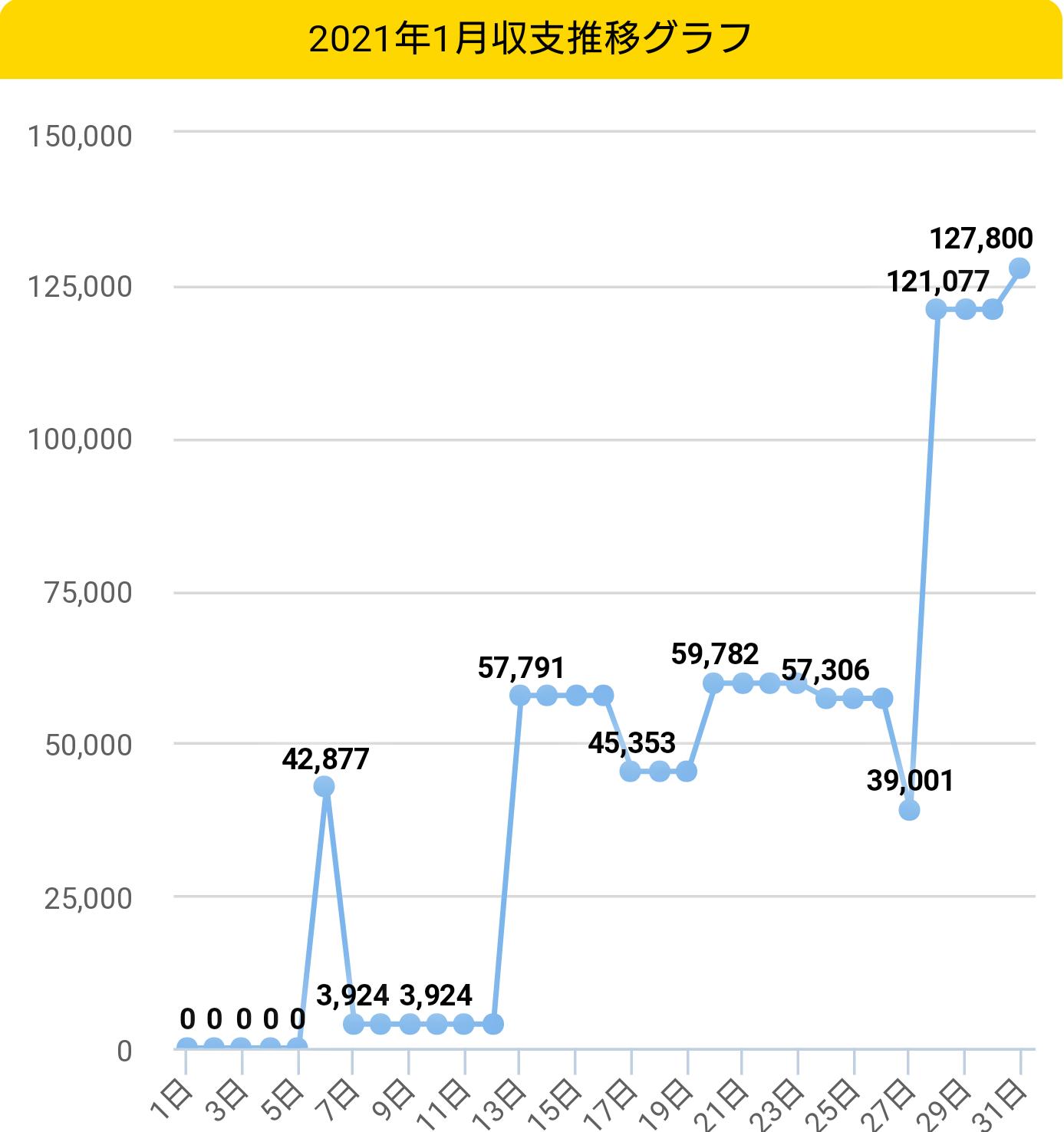 2021年1月収支グラフ