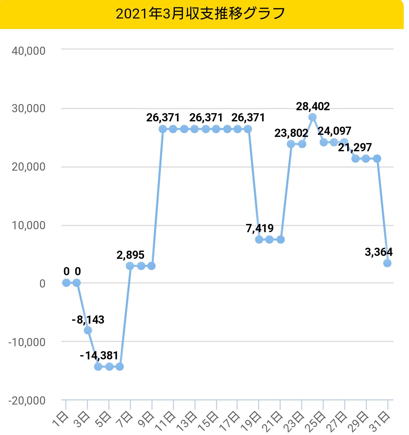 2021年3月収支グラフ
