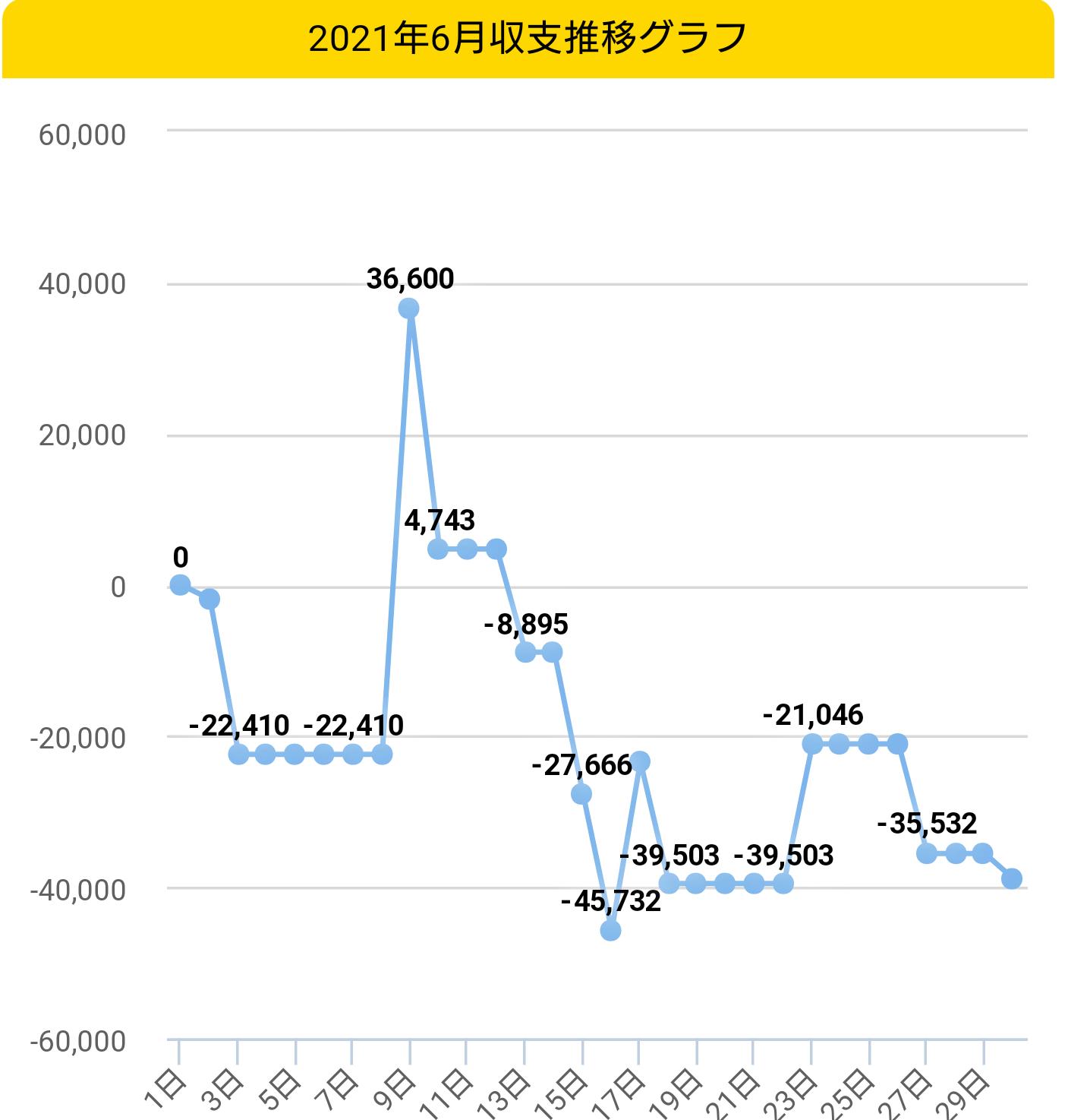 2021年6月収支グラフ