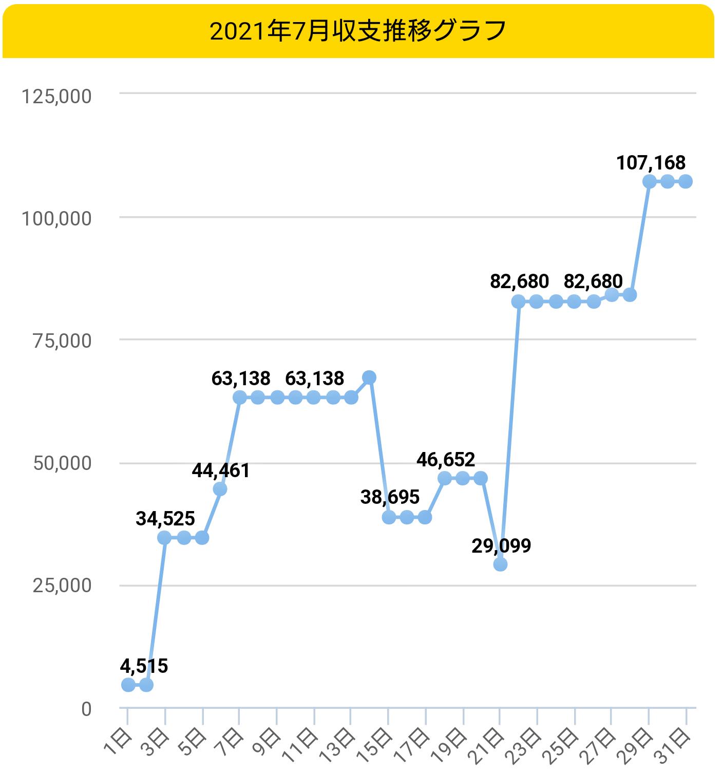 2021年収支グラフ