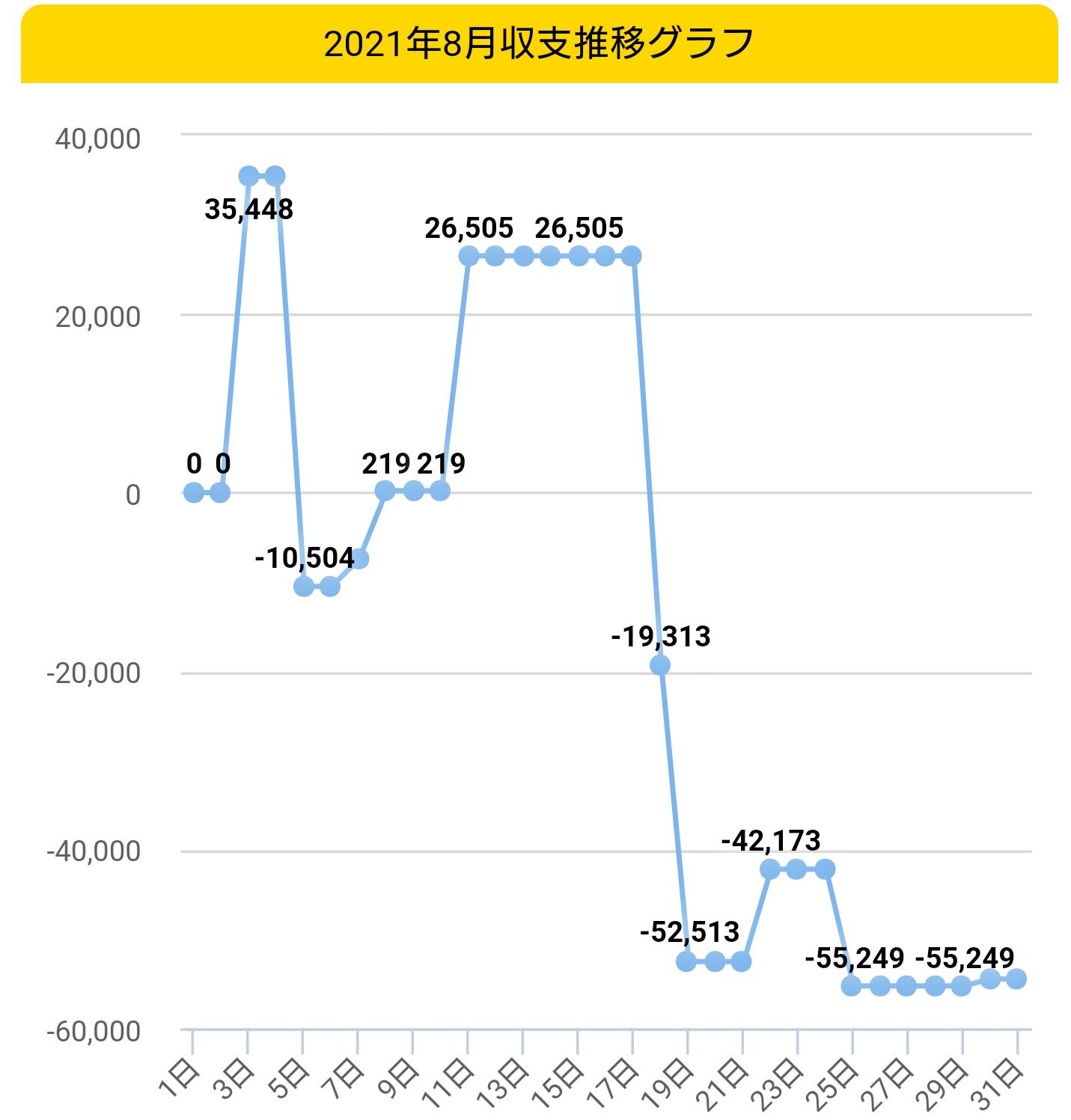 2021年8月収支グラフ