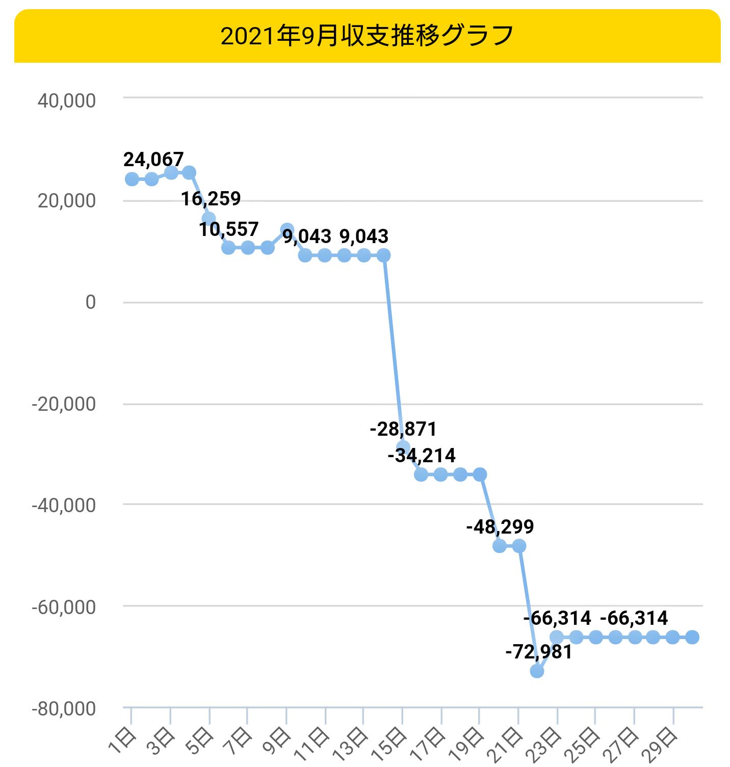 2021年9月収支グラフ